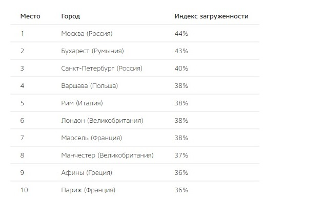 Москву признали самым пробочным городом Европы